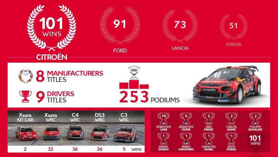 253-Podiums-Citroen-WRC-Facts